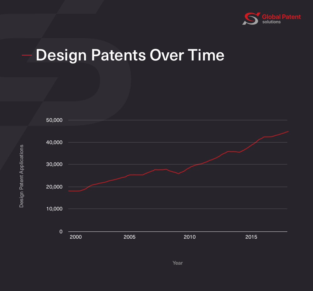 Chart of design patents over time
