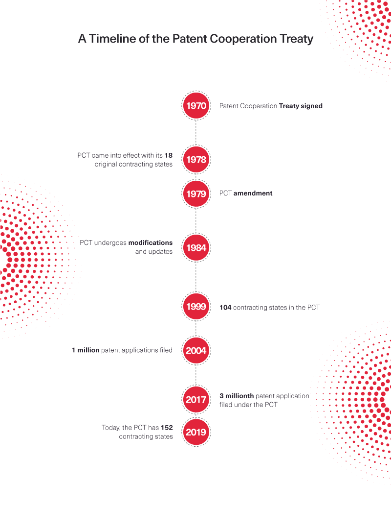 PCT Timeline Infographic